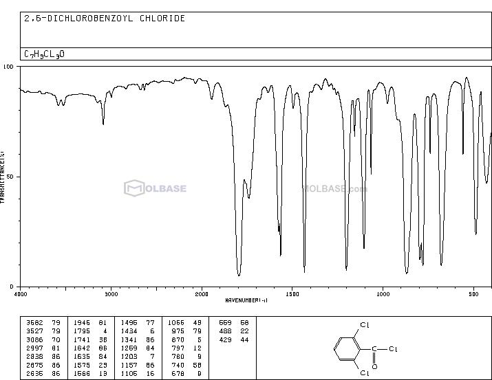 2,6-Dichlorobenzoyl chloride NMR spectra analysis, Chemical CAS NO. 4659-45-4 NMR spectral analysis, 2,6-Dichlorobenzoyl chloride C-NMR spectrum
