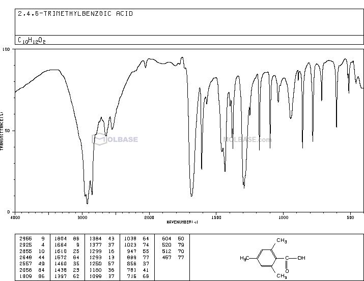 2,4,6-trimethylbenzoic acid NMR spectra analysis, Chemical CAS NO. 480-63-7 NMR spectral analysis, 2,4,6-trimethylbenzoic acid C-NMR spectrum