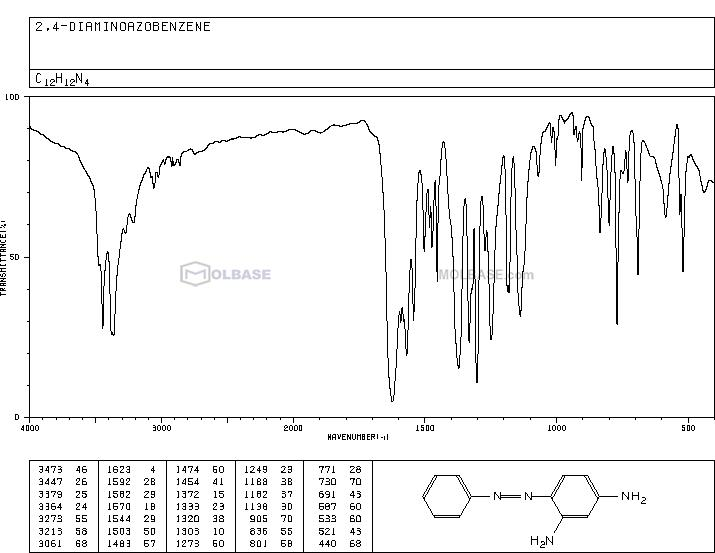 2,4-DIAMINOAZOBENZENE NMR spectra analysis, Chemical CAS NO. 495-54-5 NMR spectral analysis, 2,4-DIAMINOAZOBENZENE C-NMR spectrum