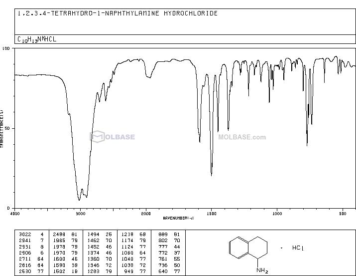 1,2,3,4-Tetrahydro-1-naphthylamine hydrochloride NMR spectra analysis, Chemical CAS NO. 49800-23-9 NMR spectral analysis, 1,2,3,4-Tetrahydro-1-naphthylamine hydrochloride C-NMR spectrum