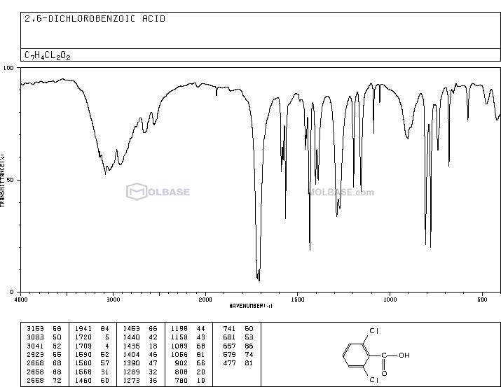 2,6-dichlorobenzoic acid NMR spectra analysis, Chemical CAS NO. 50-30-6 NMR spectral analysis, 2,6-dichlorobenzoic acid C-NMR spectrum