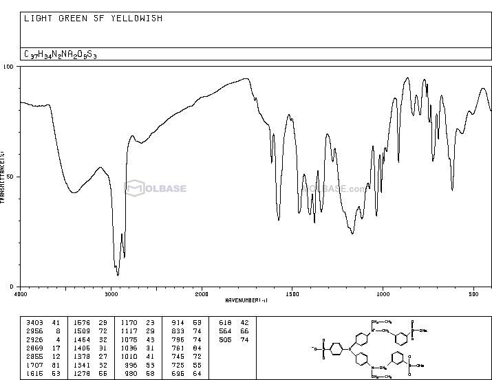 acid green 5 NMR spectra analysis, Chemical CAS NO. 5141-20-8 NMR spectral analysis, acid green 5 C-NMR spectrum