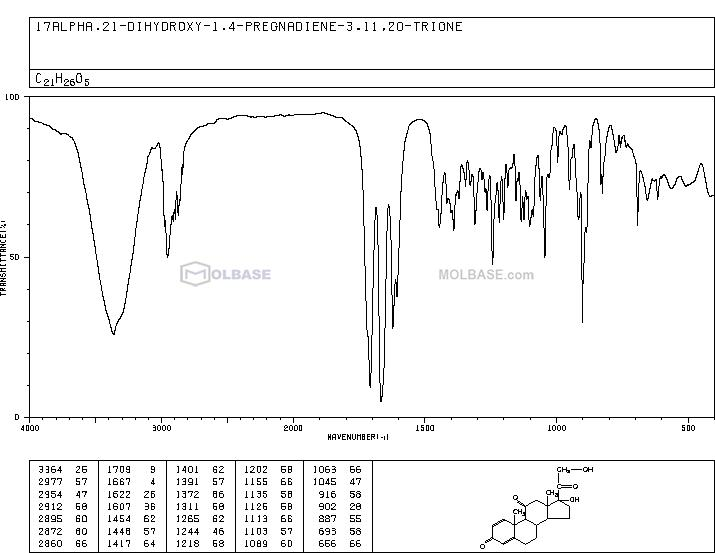prednisone NMR spectra analysis, Chemical CAS NO. 53-03-2 NMR spectral analysis, prednisone C-NMR spectrum