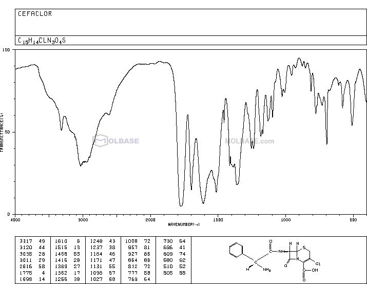 cefaclor NMR spectra analysis, Chemical CAS NO. 53994-73-3 NMR spectral analysis, cefaclor C-NMR spectrum