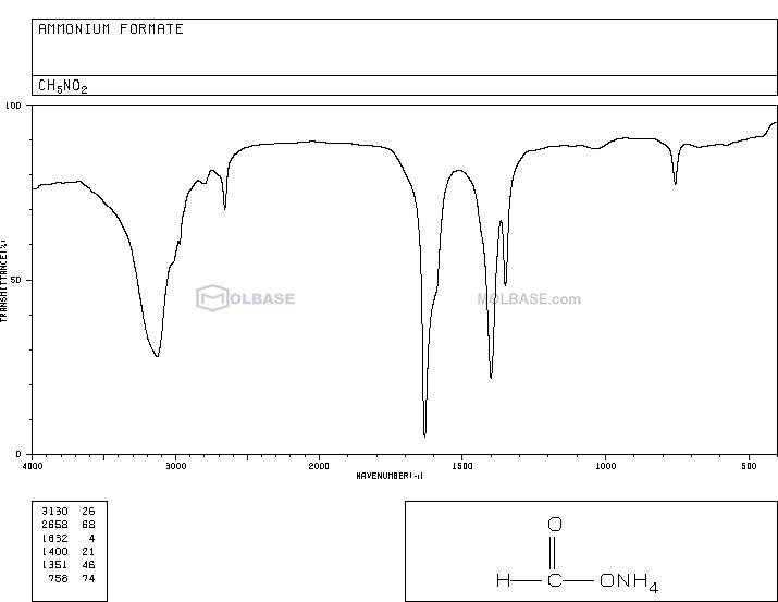 ammonium formate NMR spectra analysis, Chemical CAS NO. 540-69-2 NMR spectral analysis, ammonium formate C-NMR spectrum