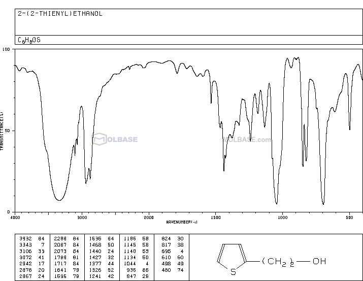 2-Thiopheneethanol NMR spectra analysis, Chemical CAS NO. 5402-55-1 NMR spectral analysis, 2-Thiopheneethanol C-NMR spectrum