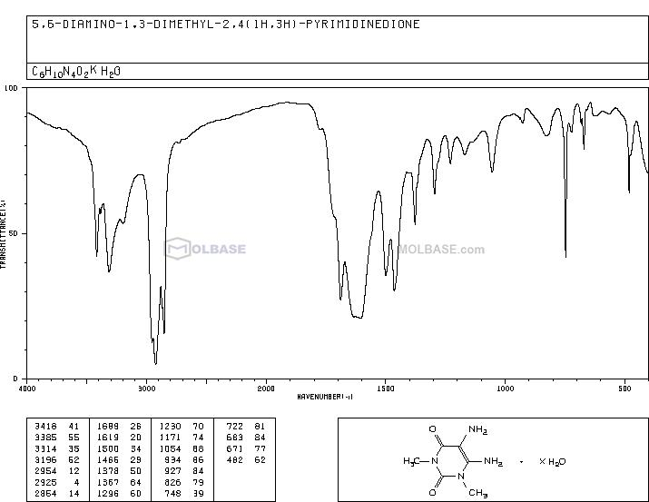 5,6-Diamino-1,3-dimethyl Uracil NMR spectra analysis, Chemical CAS NO. 5440-00-6 NMR spectral analysis, 5,6-Diamino-1,3-dimethyl Uracil C-NMR spectrum