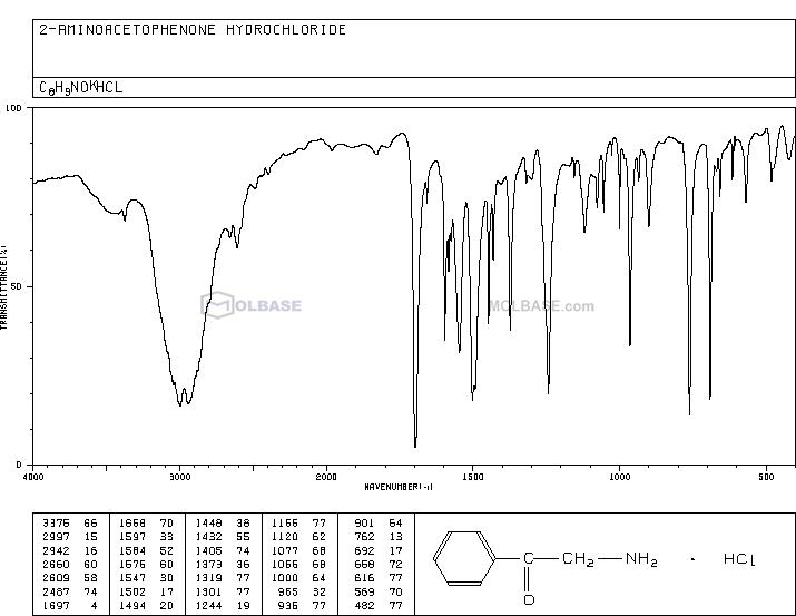 2-Aminoacetophenone hydrochloride NMR spectra analysis, Chemical CAS NO. 5468-37-1 NMR spectral analysis, 2-Aminoacetophenone hydrochloride C-NMR spectrum