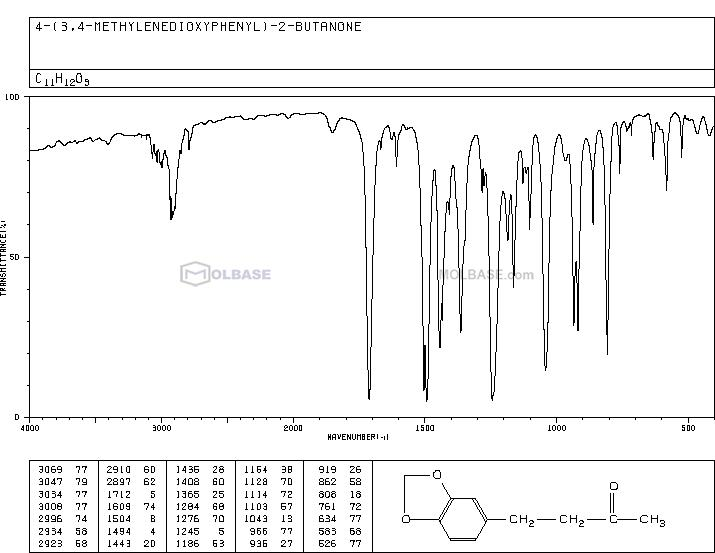 Piperonyl acetone NMR spectra analysis, Chemical CAS NO. 55418-52-5 NMR spectral analysis, Piperonyl acetone C-NMR spectrum