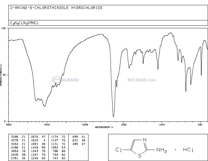 2-AMINO-5-CHLOROTHIAZOLE HYDROCHLORIDE NMR spectra analysis, Chemical CAS NO. 55506-37-1 NMR spectral analysis, 2-AMINO-5-CHLOROTHIAZOLE HYDROCHLORIDE C-NMR spectrum