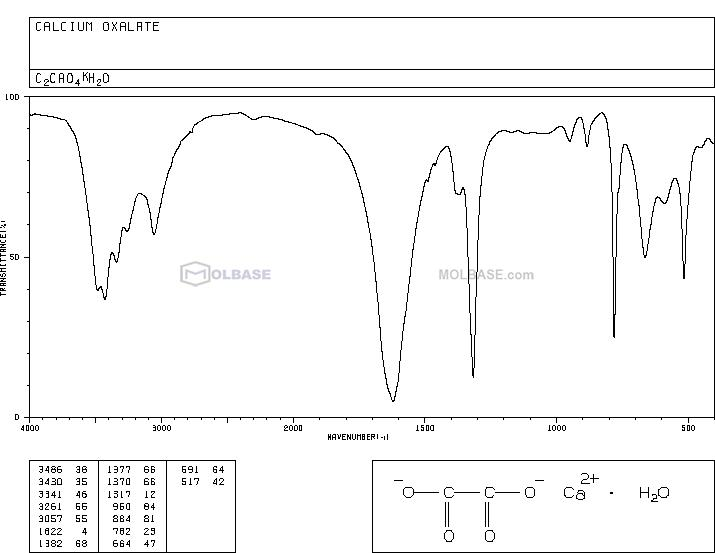 calcium oxalate NMR spectra analysis, Chemical CAS NO. 563-72-4 NMR spectral analysis, calcium oxalate C-NMR spectrum