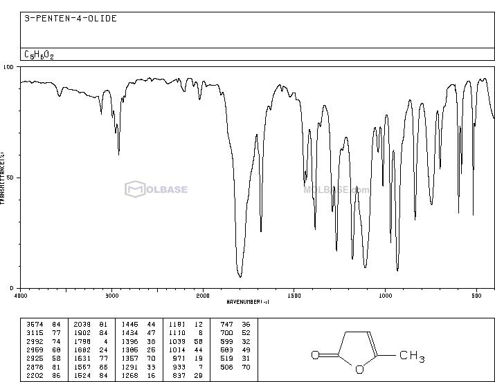 α-angelica lactone NMR spectra analysis, Chemical CAS NO. 591-12-8 NMR spectral analysis, α-angelica lactone C-NMR spectrum