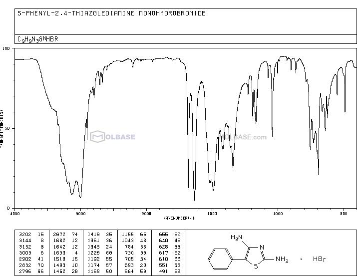 Diamino-5-phenylthiazole Hydrobromide NMR spectra analysis, Chemical CAS NO. 6020-54-8 NMR spectral analysis, Diamino-5-phenylthiazole Hydrobromide C-NMR spectrum