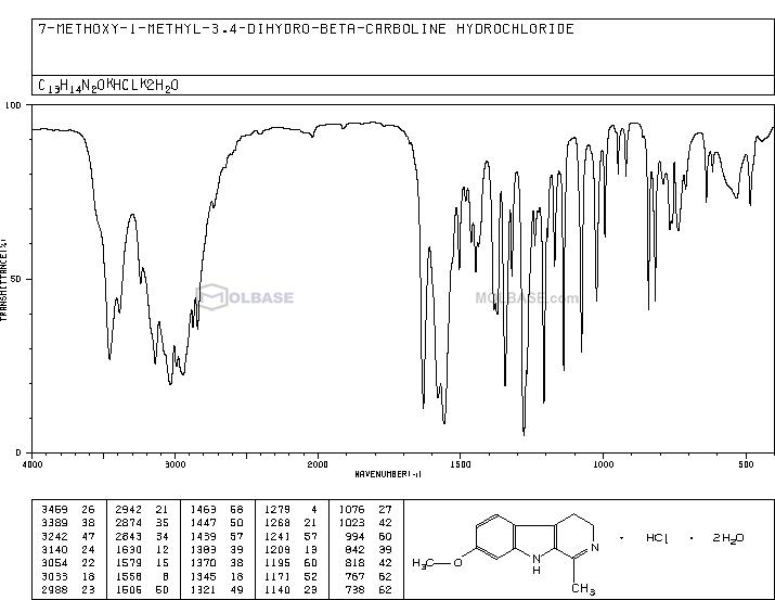 HARMALINE HYDROCHLORIDE DIHYDRATE NMR spectra analysis, Chemical CAS NO. 6027-98-1 NMR spectral analysis, HARMALINE HYDROCHLORIDE DIHYDRATE C-NMR spectrum