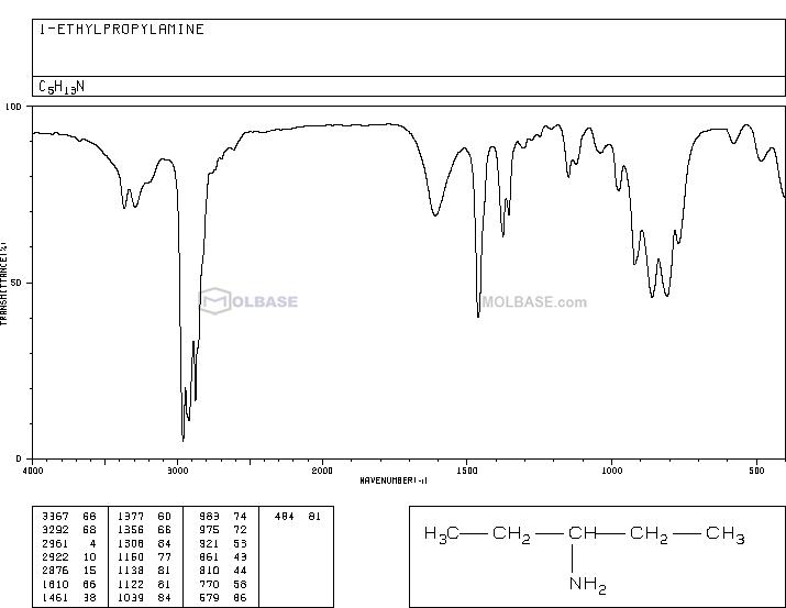 pentan-3-amine NMR spectra analysis, Chemical CAS NO. 616-24-0 NMR spectral analysis, pentan-3-amine C-NMR spectrum