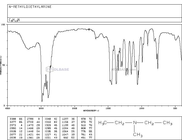 N,N-Diethylmethylamine NMR spectra analysis, Chemical CAS NO. 616-39-7 NMR spectral analysis, N,N-Diethylmethylamine C-NMR spectrum