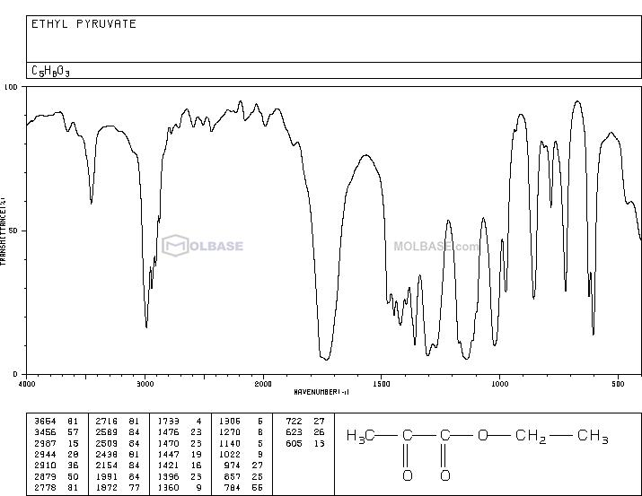 Ethyl pyruvate NMR spectra analysis, Chemical CAS NO. 617-35-6 NMR spectral analysis, Ethyl pyruvate C-NMR spectrum