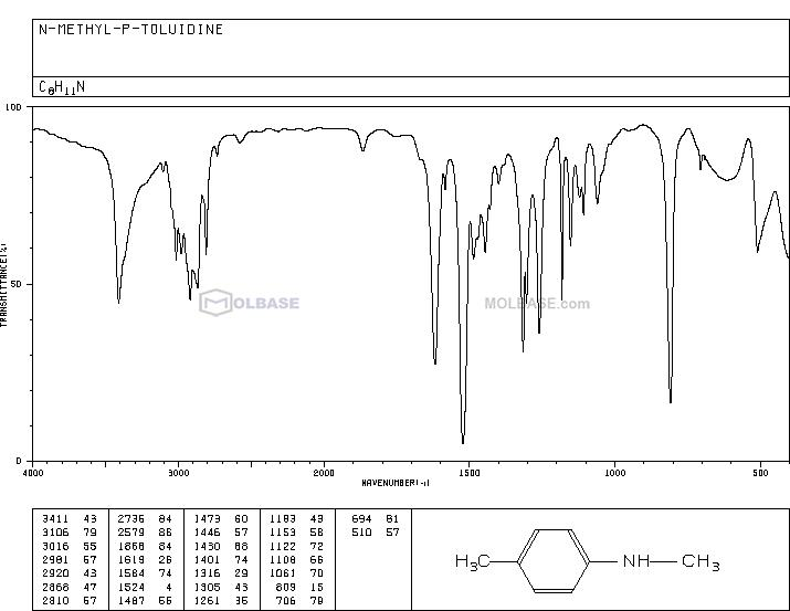 N-Methyl-p-toluidine NMR spectra analysis, Chemical CAS NO. 623-08-5 NMR spectral analysis, N-Methyl-p-toluidine C-NMR spectrum