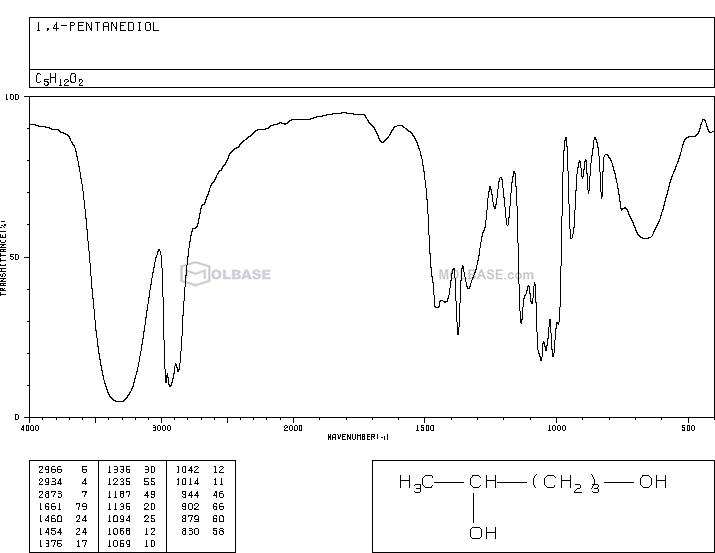 pentane-1,4-diol NMR spectra analysis, Chemical CAS NO. 626-95-9 NMR spectral analysis, pentane-1,4-diol C-NMR spectrum