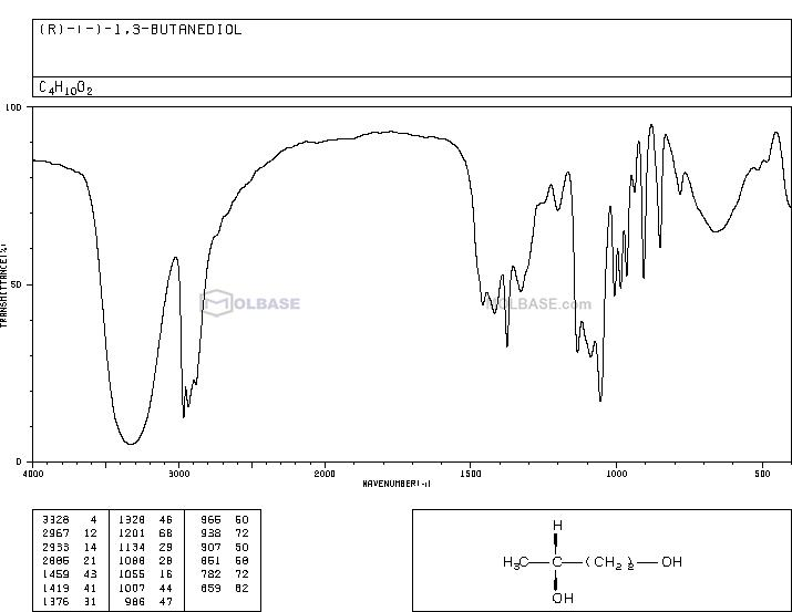 (R)-butane-1,3-diol NMR spectra analysis, Chemical CAS NO. 6290-03-5 NMR spectral analysis, (R)-butane-1,3-diol C-NMR spectrum