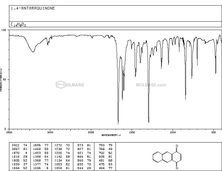 1,4-Anthraquinone NMR spectra analysis, Chemical CAS NO. 635-12-1 NMR spectral analysis, 1,4-Anthraquinone C-NMR spectrum