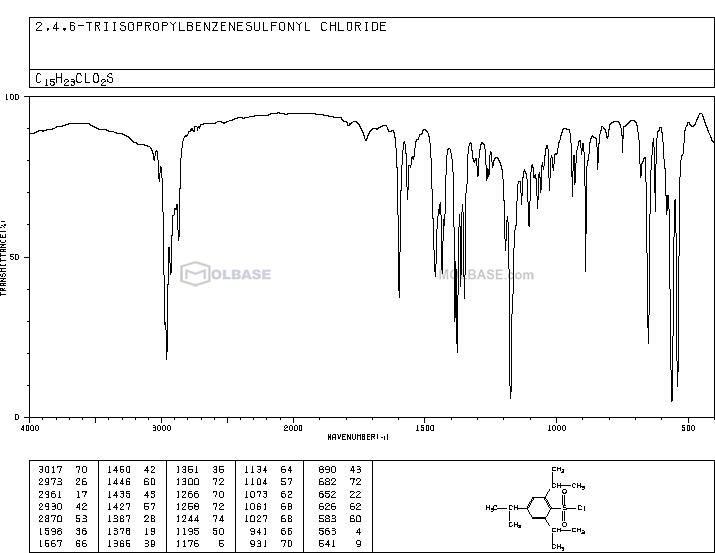 2,4,6-Triisopropylbenzenesulfonyl chloride NMR spectra analysis, Chemical CAS NO. 6553-96-4 NMR spectral analysis, 2,4,6-Triisopropylbenzenesulfonyl chloride C-NMR spectrum