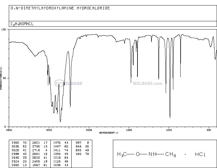 N,O-Dimethylhydroxylamine hydrochloride NMR spectra analysis, Chemical CAS NO. 6638-79-5 NMR spectral analysis, N,O-Dimethylhydroxylamine hydrochloride C-NMR spectrum