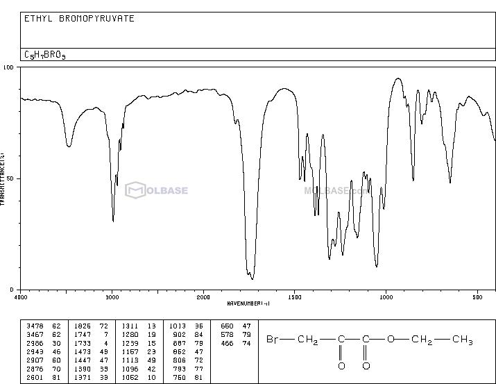 Ethyl bromopyruvate NMR spectra analysis, Chemical CAS NO. 70-23-5 NMR spectral analysis, Ethyl bromopyruvate C-NMR spectrum