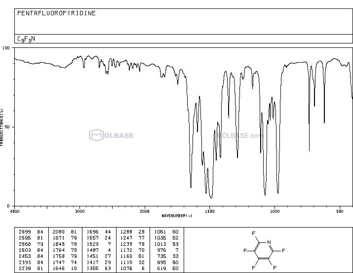 Pentafluoropyridine NMR spectra analysis, Chemical CAS NO. 700-16-3 NMR spectral analysis, Pentafluoropyridine C-NMR spectrum