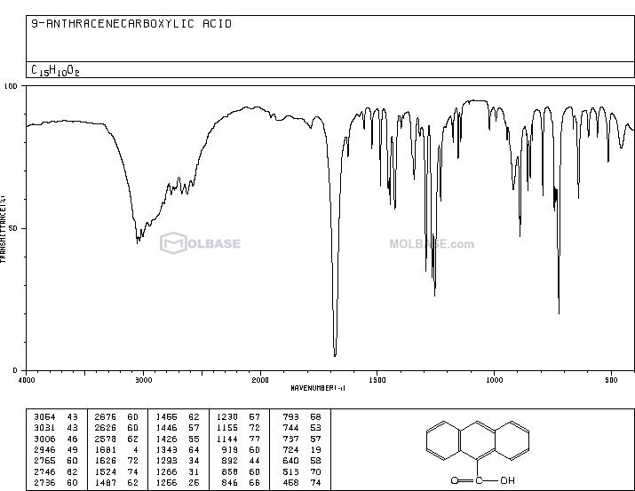 9-anthroic acid NMR spectra analysis, Chemical CAS NO. 723-62-6 NMR spectral analysis, 9-anthroic acid C-NMR spectrum