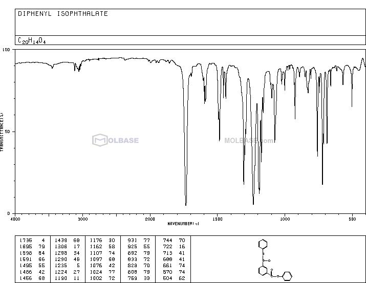 Diphenyl Isophthalate NMR spectra analysis, Chemical CAS NO. 744-45-6 NMR spectral analysis, Diphenyl Isophthalate C-NMR spectrum
