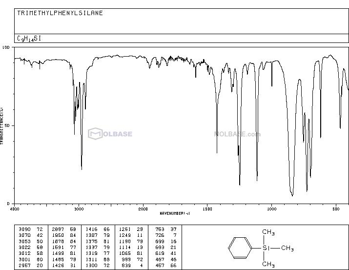 Trimethylphenylsilane NMR spectra analysis, Chemical CAS NO. 768-32-1 NMR spectral analysis, Trimethylphenylsilane C-NMR spectrum