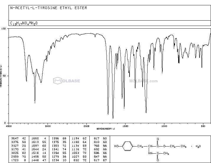ethyl N-acetyl-L-tyrosinate NMR spectra analysis, Chemical CAS NO. 840-97-1 NMR spectral analysis, ethyl N-acetyl-L-tyrosinate C-NMR spectrum