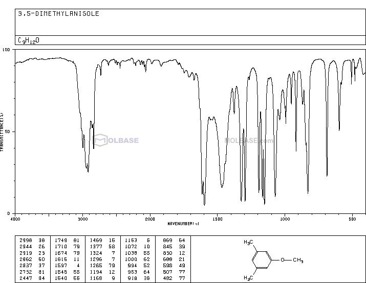 3,5-Dimethylanisole NMR spectra analysis, Chemical CAS NO. 874-63-5 NMR spectral analysis, 3,5-Dimethylanisole C-NMR spectrum