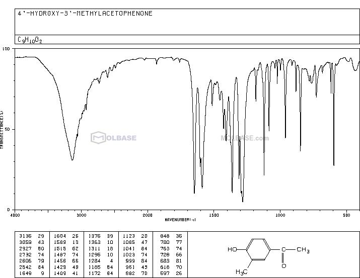 4'-Hydroxy-3'-methylacetophenone NMR spectra analysis, Chemical CAS NO. 876-02-8 NMR spectral analysis, 4'-Hydroxy-3'-methylacetophenone C-NMR spectrum