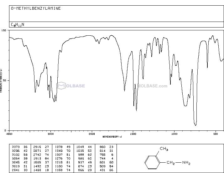 2-Methylbenzylamine NMR spectra analysis, Chemical CAS NO. 89-93-0 NMR spectral analysis, 2-Methylbenzylamine C-NMR spectrum
