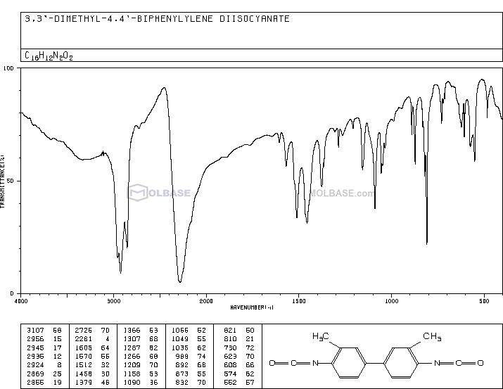 4,4'-Diisocyanato-3,3'-dimethyl-1,1'-biphenyl NMR spectra analysis, Chemical CAS NO. 91-97-4 NMR spectral analysis, 4,4'-Diisocyanato-3,3'-dimethyl-1,1'-biphenyl C-NMR spectrum