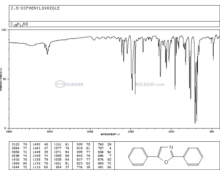 2,5-Diphenyloxazole NMR spectra analysis, Chemical CAS NO. 92-71-7 NMR spectral analysis, 2,5-Diphenyloxazole C-NMR spectrum
