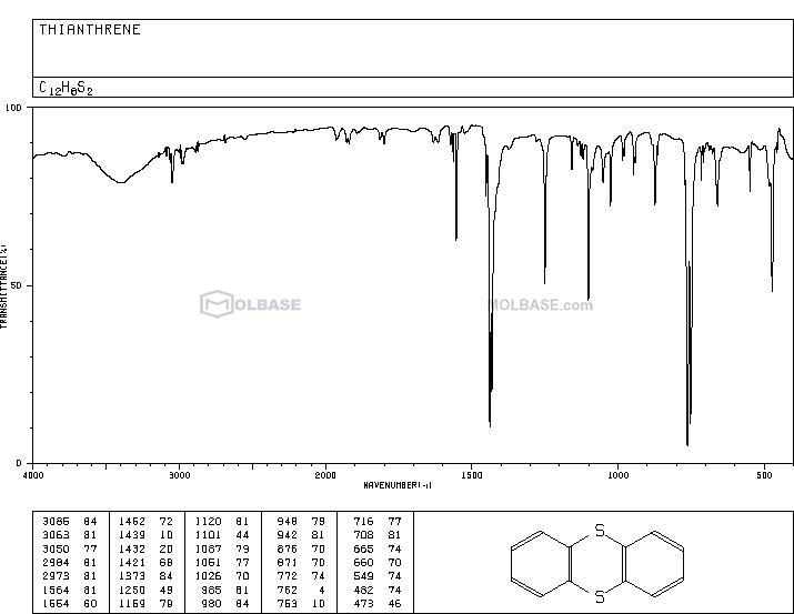 thianthrene NMR spectra analysis, Chemical CAS NO. 92-85-3 NMR spectral analysis, thianthrene C-NMR spectrum
