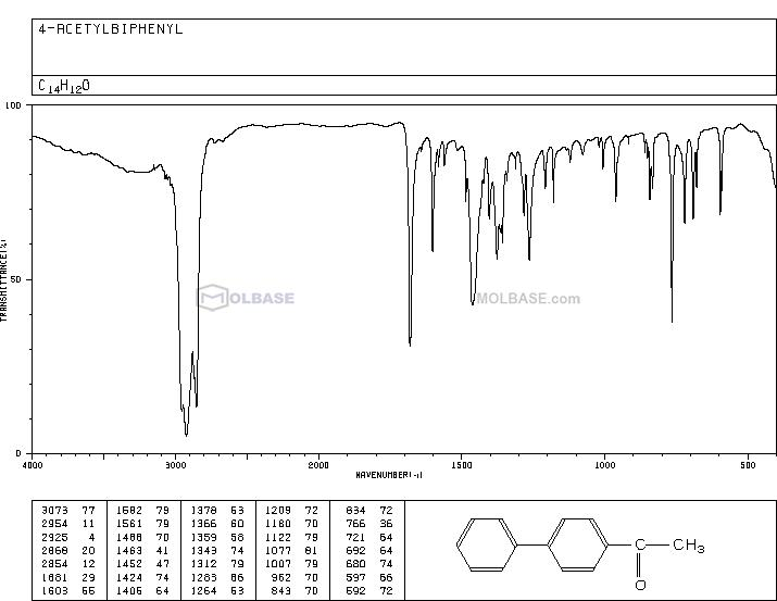 4-Acetylbiphenyl NMR spectra analysis, Chemical CAS NO. 92-91-1 NMR spectral analysis, 4-Acetylbiphenyl C-NMR spectrum