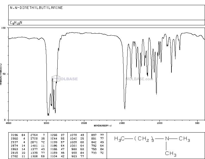 N,N-dimethylbutylamine NMR spectra analysis, Chemical CAS NO. 927-62-8 NMR spectral analysis, N,N-dimethylbutylamine C-NMR spectrum