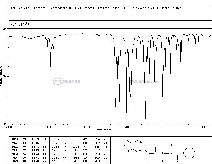 piperine NMR spectra analysis, Chemical CAS NO. 94-62-2 NMR spectral analysis, piperine C-NMR spectrum