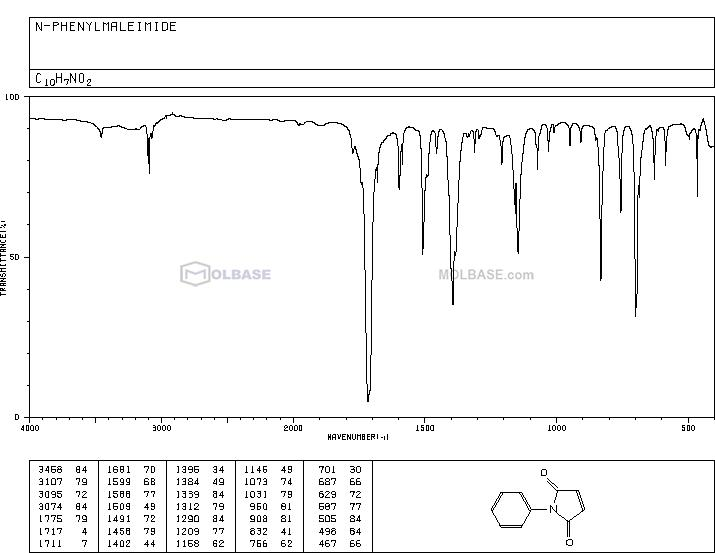 N-Phenylmaleimide NMR spectra analysis, Chemical CAS NO. 941-69-5 NMR spectral analysis, N-Phenylmaleimide C-NMR spectrum