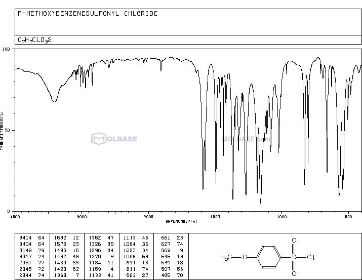 4-Methoxybenzenesulfonyl Chloride NMR spectra analysis, Chemical CAS NO. 98-68-0 NMR spectral analysis, 4-Methoxybenzenesulfonyl Chloride C-NMR spectrum