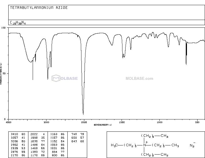 Tetrabutylammonium Azide NMR spectra analysis, Chemical CAS NO. 993-22-6 NMR spectral analysis, Tetrabutylammonium Azide C-NMR spectrum