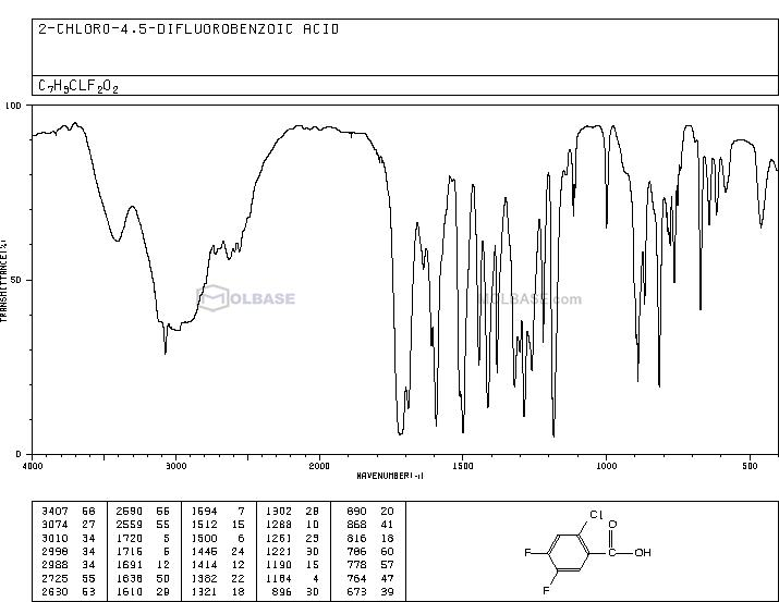 2-Chloro-4,5-difluorobenzoic acid NMR spectra analysis, Chemical CAS NO. 110877-64-0 NMR spectral analysis, 2-Chloro-4,5-difluorobenzoic acid C-NMR spectrum