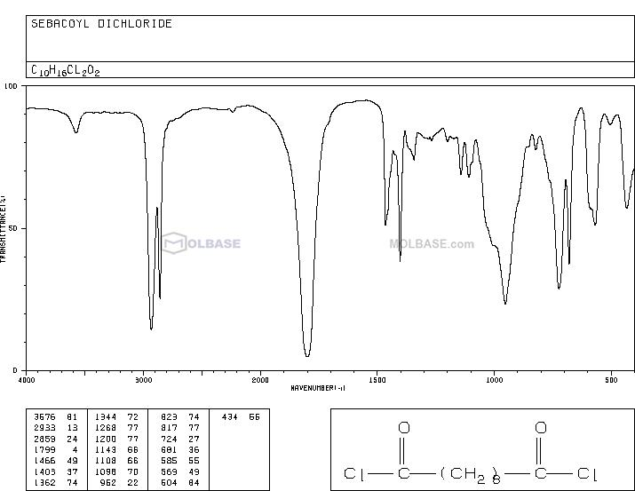 Sebacoyl chloride NMR spectra analysis, Chemical CAS NO. 111-19-3 NMR spectral analysis, Sebacoyl chloride C-NMR spectrum