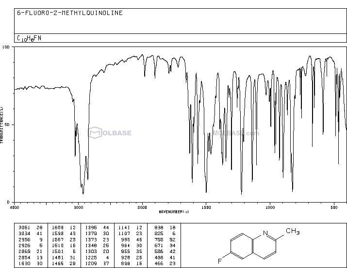 6-Fluoroquinaldine NMR spectra analysis, Chemical CAS NO. 1128-61-6 NMR spectral analysis, 6-Fluoroquinaldine C-NMR spectrum