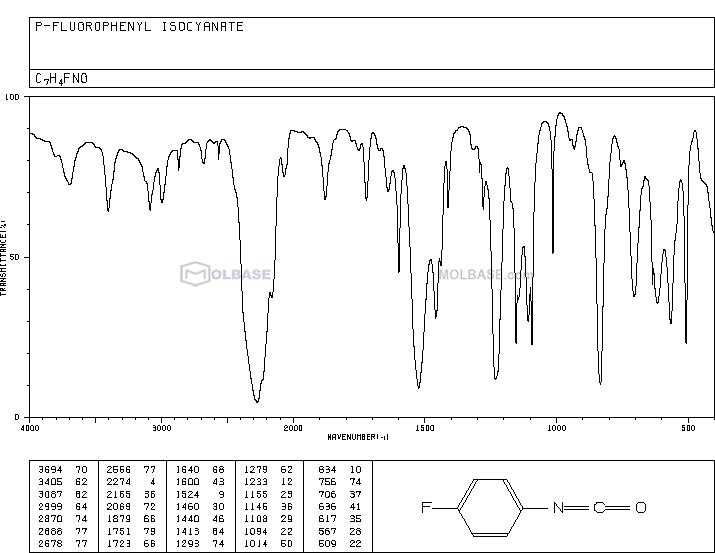 4-Fluorophenyl isocyanate NMR spectra analysis, Chemical CAS NO. 1195-45-5 NMR spectral analysis, 4-Fluorophenyl isocyanate C-NMR spectrum