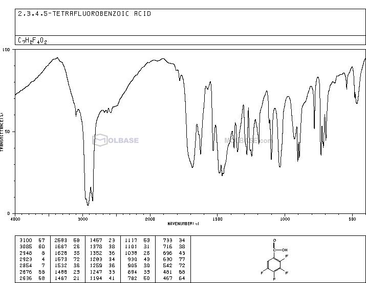 2,3,4,5-Tetrafluorobenzoic acid NMR spectra analysis, Chemical CAS NO. 1201-31-6 NMR spectral analysis, 2,3,4,5-Tetrafluorobenzoic acid C-NMR spectrum